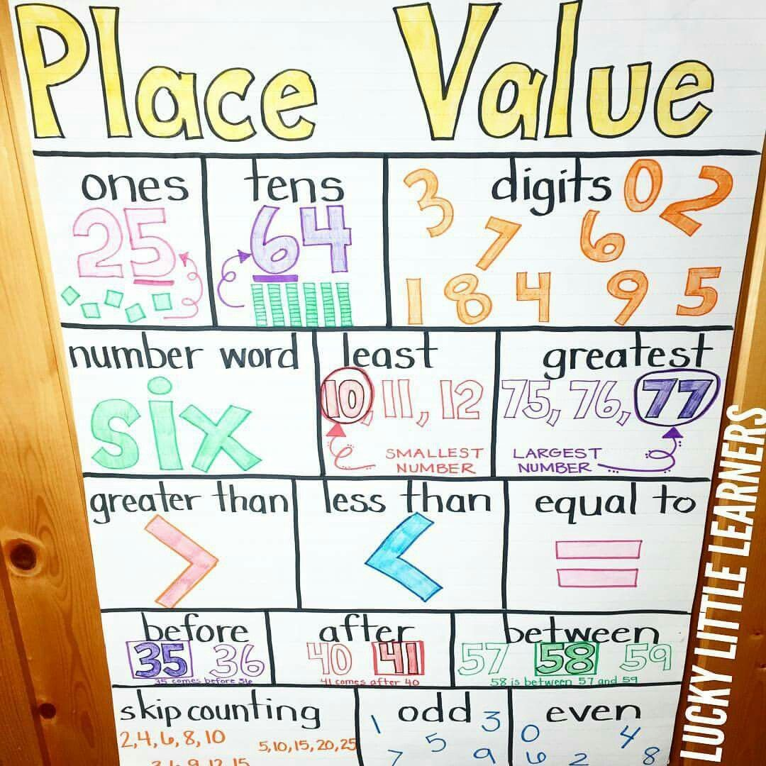 Math Anchor Charts, Math Charts