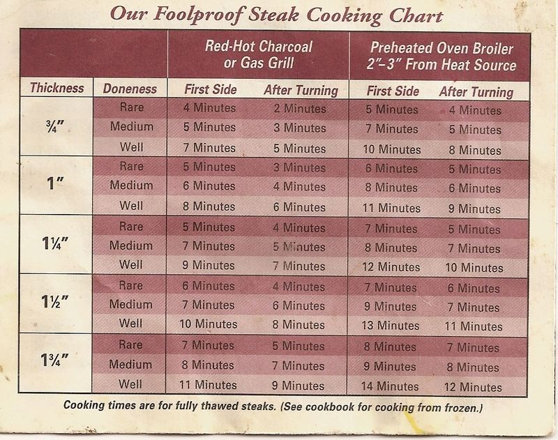 A Quick Guide On Cooking Times For Steak Welsh Food Drink