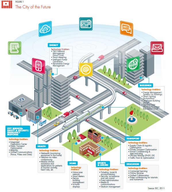 Intelligent X Jpg 599 668 The Use Of Icons On Top Of The City Scape Smart Building Smart City City Design