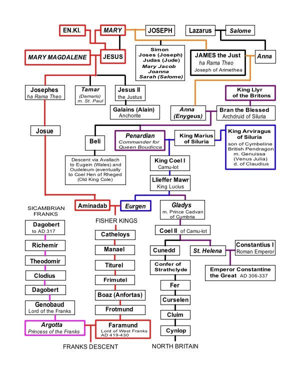 Risultati immagini per from jesus to merovingians genealogical tree