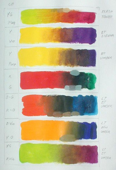 Loads Of Great Tips On Color Mixing And Palette Set Up How To