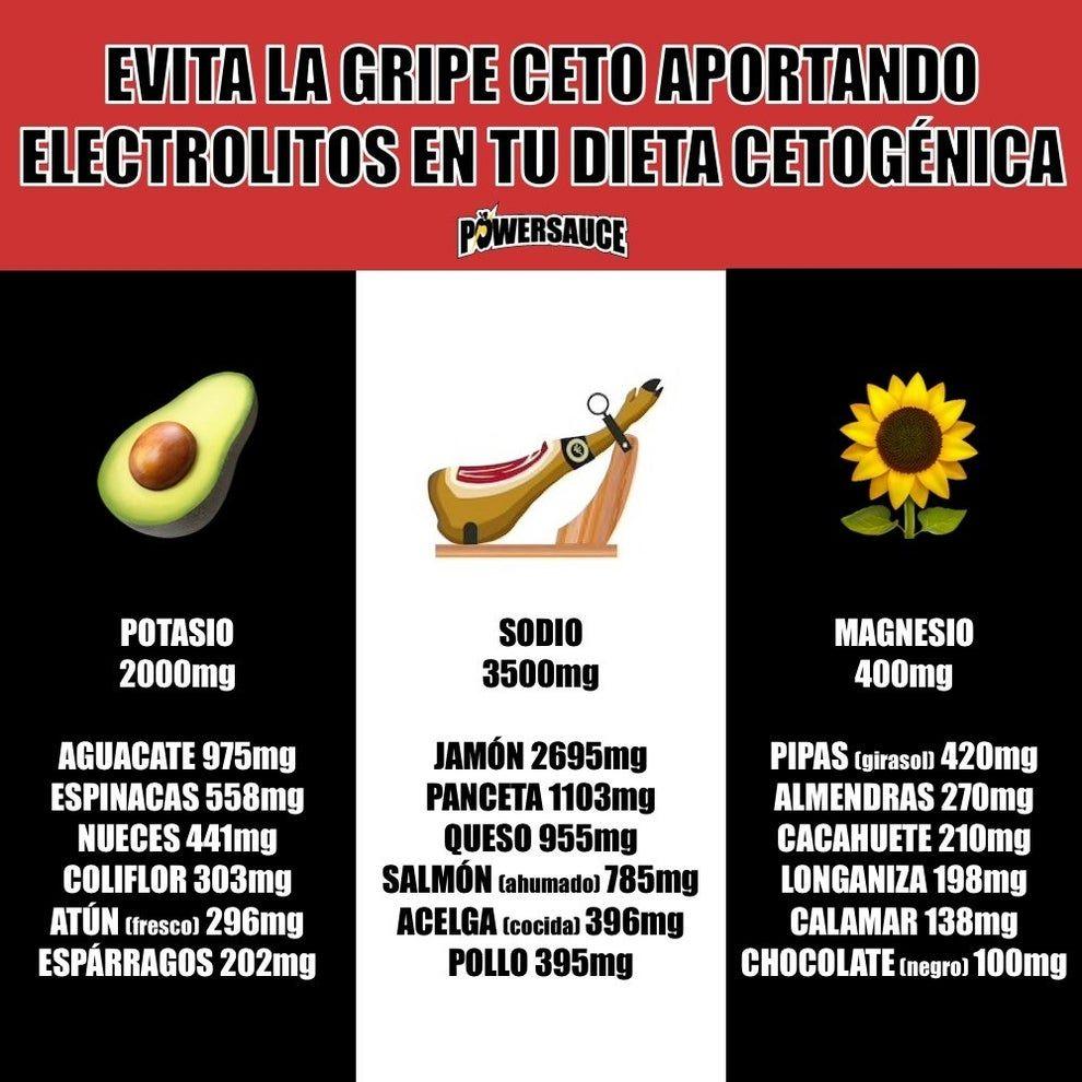 Is.keto dieta dividida en calorías o gramos