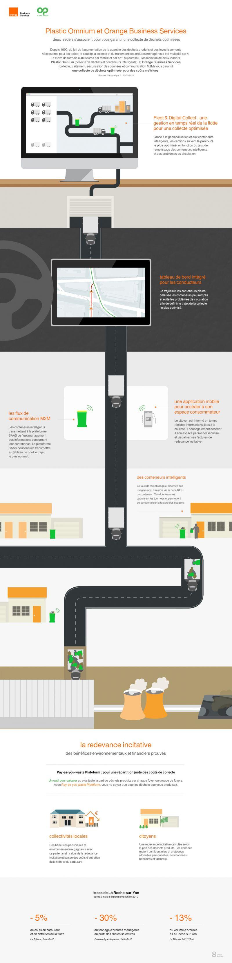 Comment optimiser la gestion des déchets ? #M2M #déchets #IoT #objetsconnectés