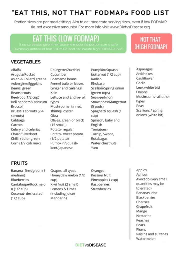 Low Fodmap Diet The D I Y Beginner S Guide Plus Pdfs Diverticulitis Diet Fodmap Food List Fodmap Diet List
