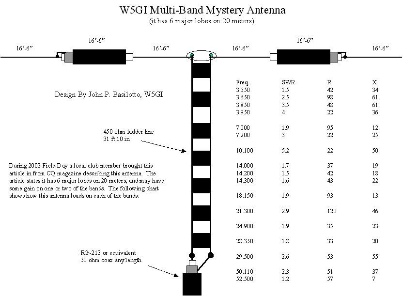 Antenna Chart | Projects to Try | Pinterest | Chart, Ham radio and ...