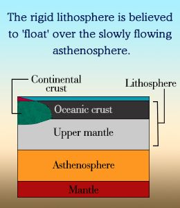 How is Lithosphere Different from Asthenosphere? | Upper ...