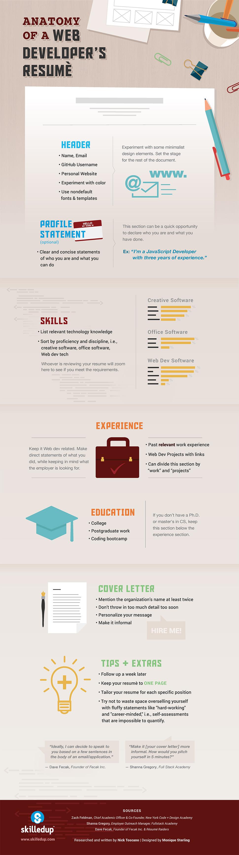 Anatomía del Curriculum de un Desarrollador Web #infografia ...