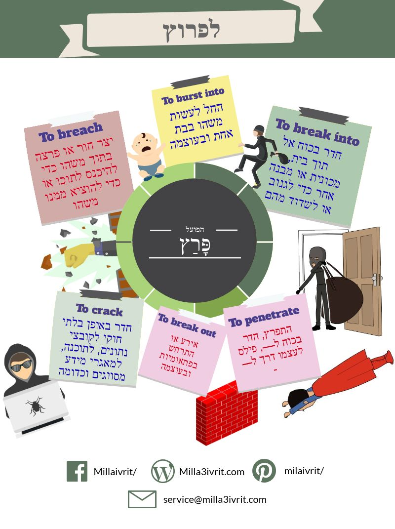 Explanation Of The Verb לפרוץ معاني الفعل לפרוץ لتحميل ملف الـ Pdf كامل اضغط على الرابط לפרוץ משמעויות تعلم العبرية كلمة Learn Hebrew Word Study Learning Methods