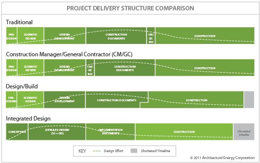 Project Delivery Structure Comparison to Integrated Design - construction timeline
