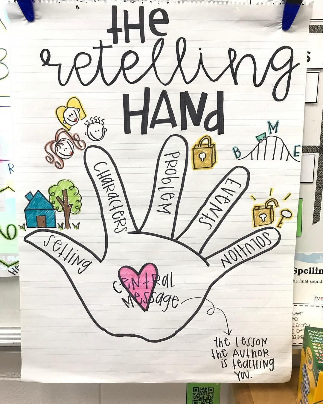 Retelling Stories And Understanding The Central Message Anchor Chart First Grade