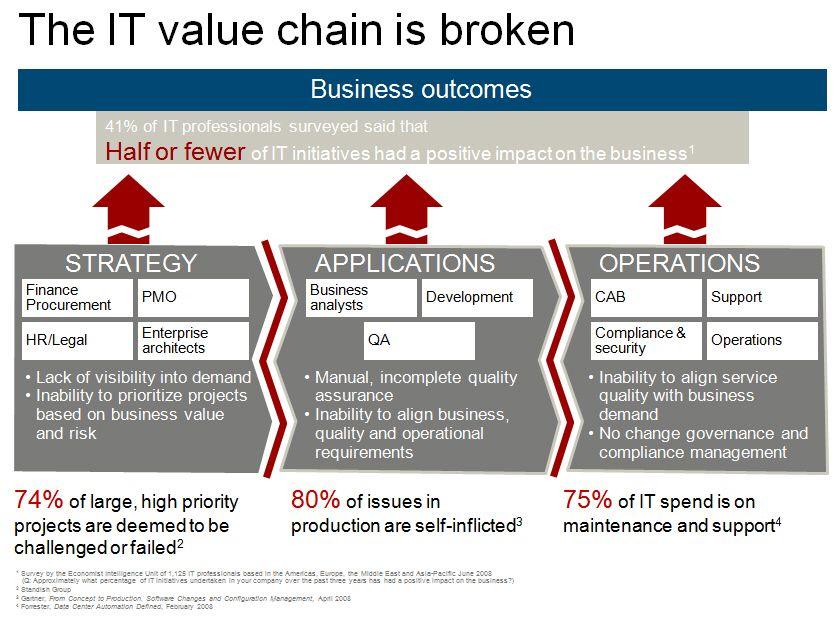 It Value Chain Google Zoeken Business Management Information Technology Services Business Development