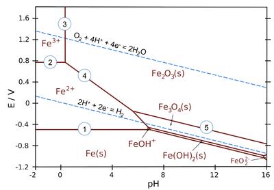 Porbaix Electrochem Diagram Chemistry Textbook Diagram Chemistry