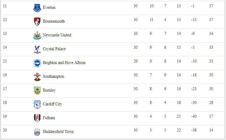 Remain Latest Points Table Of This Weekend Football Score Sports Football