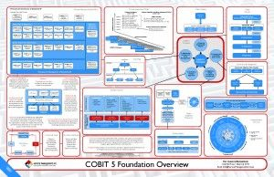 cobit 5 foundation overview projects to try pinterest