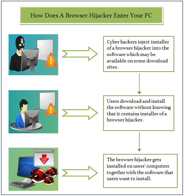 browser-hijacker-enter-your-pc