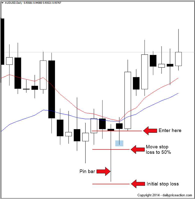 The Definitive Guide To Choosing A Forex Stop Loss Strategy