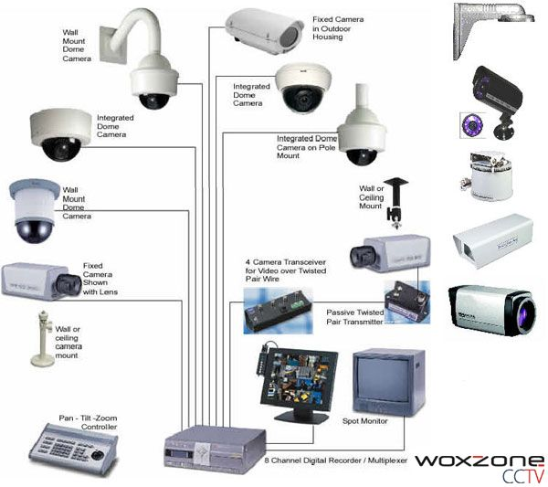 Cctv Camera Security System In Sri Lanka Our Affordable Cctv System Safegurd Your Home And Busi Cctv Security Systems Home Security Tips Home Security Systems