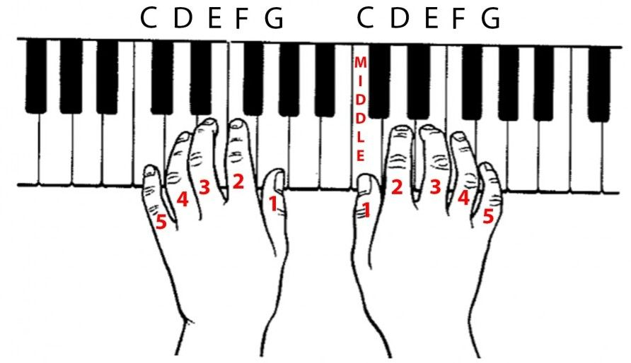 How To Play The Piano For Beginners Easy As A B C Happy