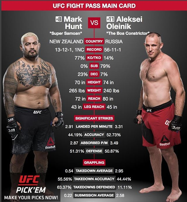 Mark Hunt Markhuntfighter Headlines Ufc Fight Night Moscow When He Faces Alexey Oleinik Alexeyoleynik1 The Super Samoan Ufc Fight Night Ufc Ufc Fighter