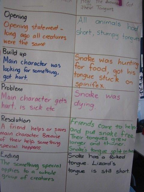 Pie Corbett KS2 Creative Writing activities