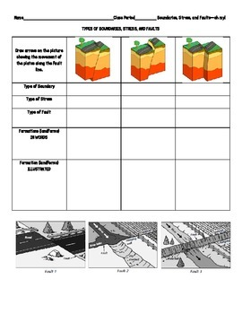 Plate Boundaries Faults And Stress Note Page And Review Questions Plate Boundaries This Or That Questions Interactive Science Notebook
