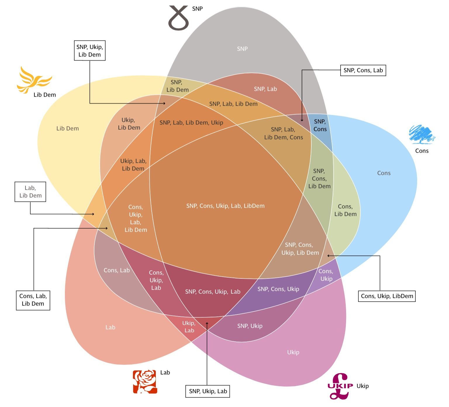 The Mother Of All Venn Diagrams