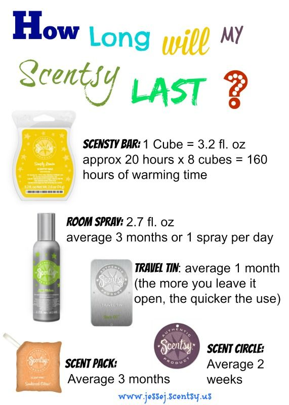 This Is Very Accurate As To How Long Scentsy Products Last Book A