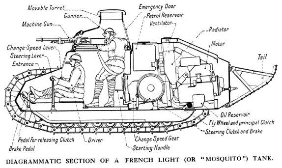 Pin on WW I Transportation Vehicles