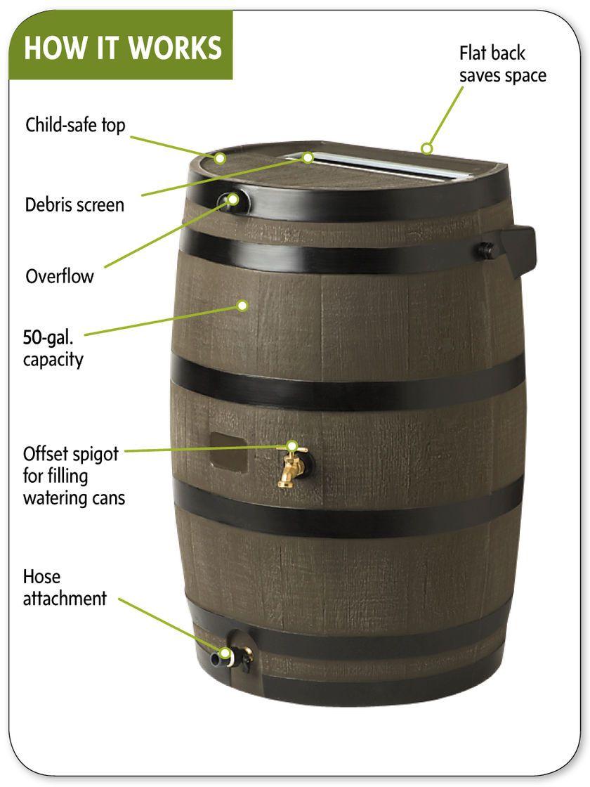 Flat Back Rain Barrel Buy From Gardener S Supply Rain Barrel