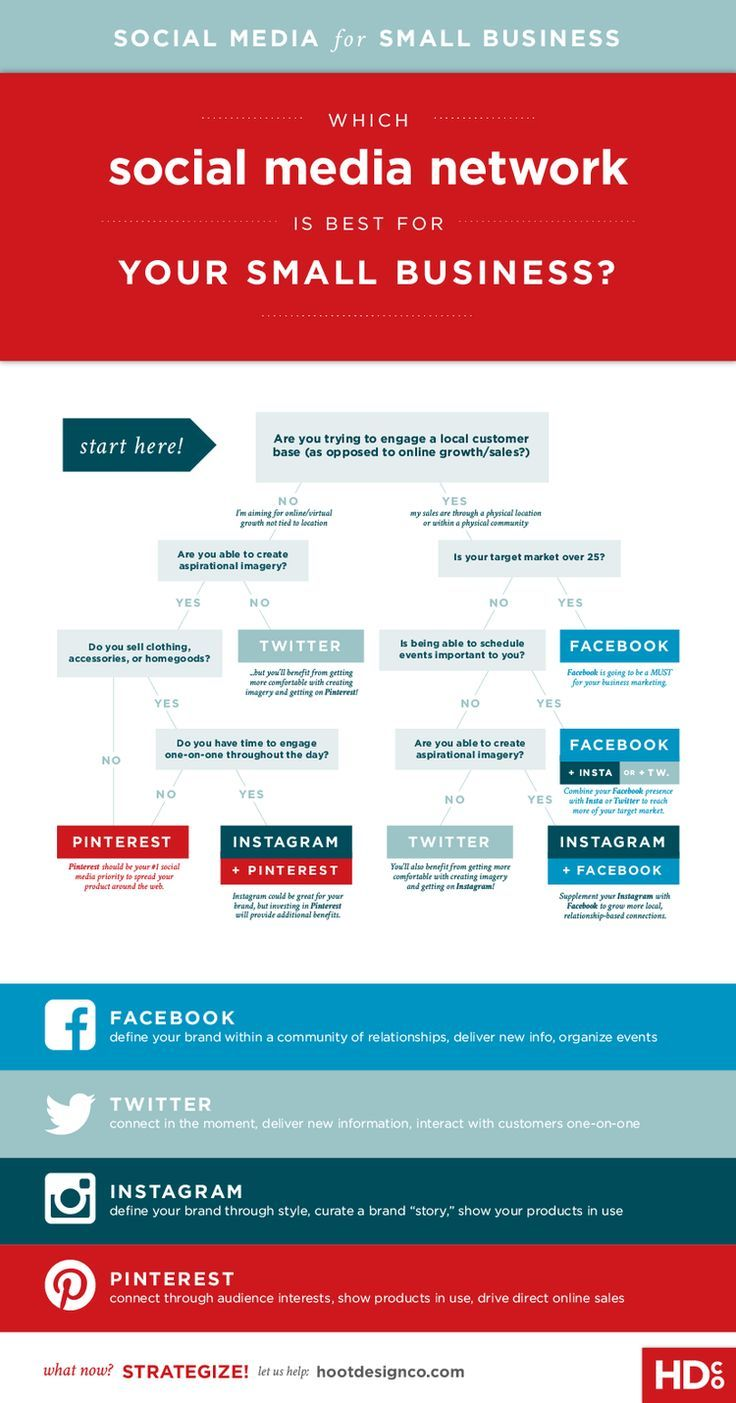 Which Social Media Platform is Right for Your Small Business ...