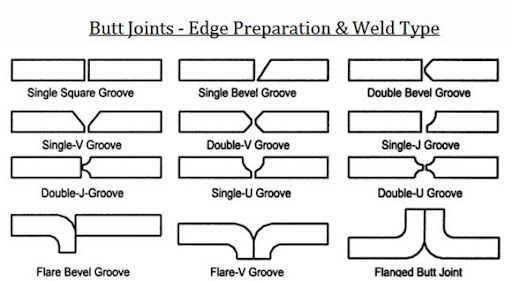 Welding Buttjoints Weldtypes Welding Edge Preparation