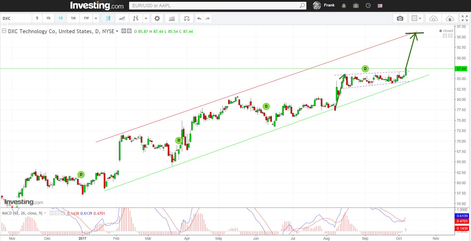 DXC Technology possible Breakout DXC Technology has been