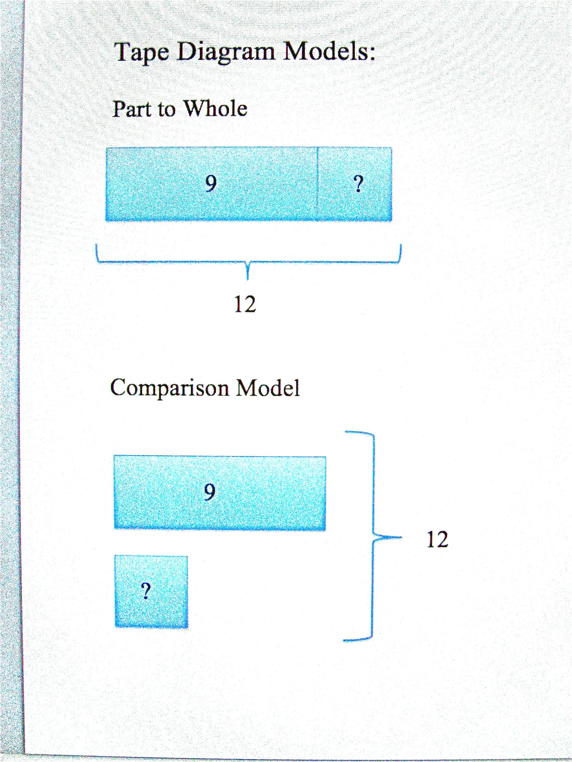 hight resolution of tape diagram models part to whole comparison models