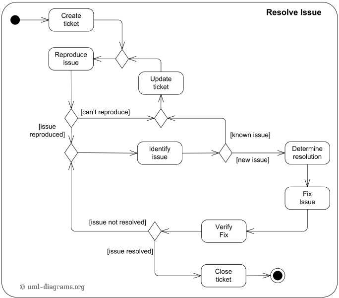 An example of UML activity diagram to resolve issue in software ...