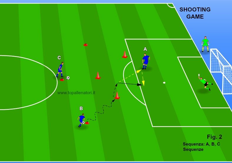 Shooting Game 2 Shooting Games Soccer Training Drills Soccer Training
