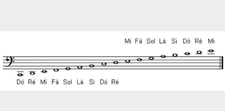 Notas Musicais Na Clave De Fa Clave De Fa Notas Musicais
