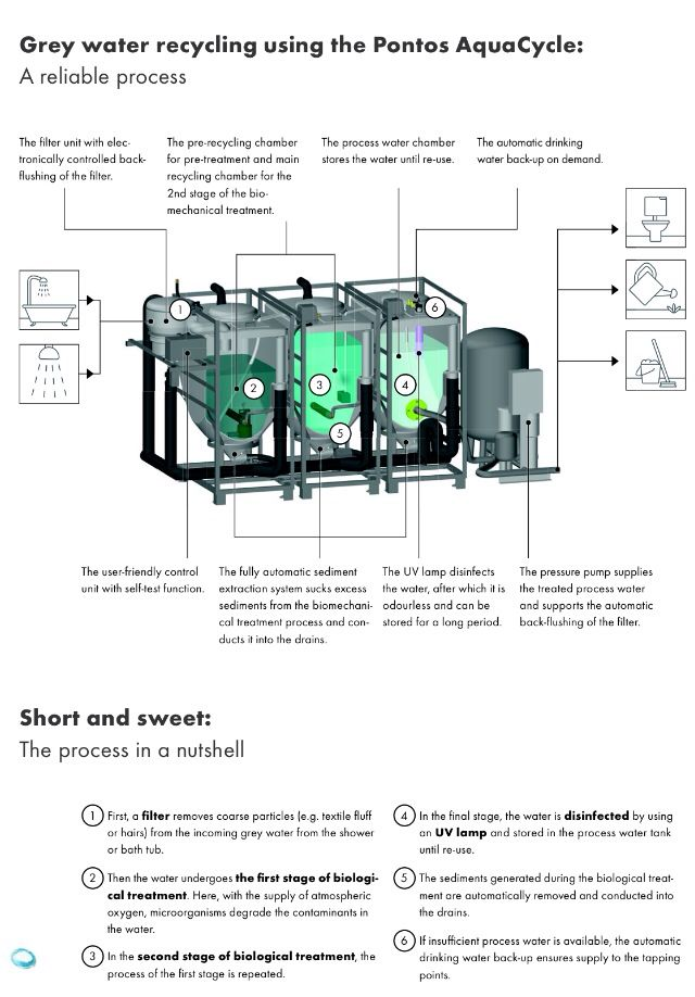 Greywater Recycling http://www.hansgrohe-usa.com/1187.htm ...