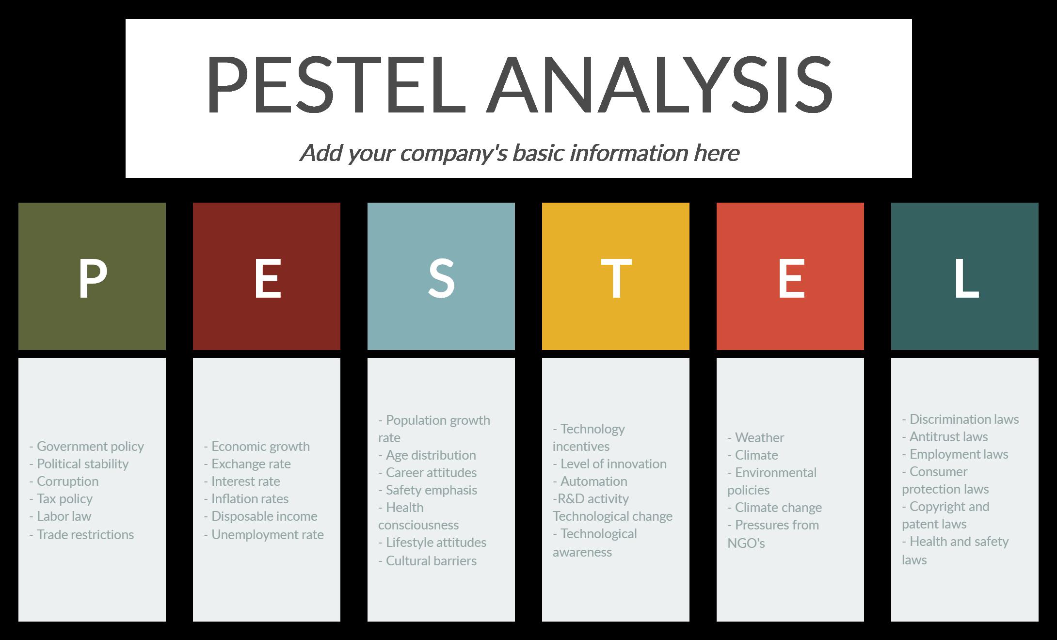 Pestle Analysis Template Pestel Analysis Pestle Analysis Business Analysis