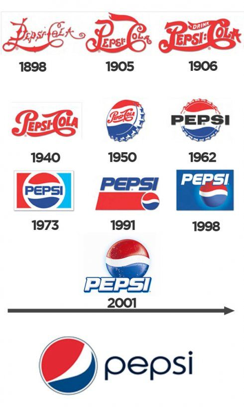 """Pepsi-Pepsi was first introduced as """"Brad's Drink""""[2] in New Bern, North Carolina, United States, in 1893 by Caleb Bradham, who made it at his drugstore where the drink was sold. It was later labeled Pepsi Cola, named after the digestive enzyme pepsin and kola nuts used in the recipe.[3] Bradham sought to create a fountain drink that was delicious and would aid in digestion and boost energy.[Wikipedia]"""