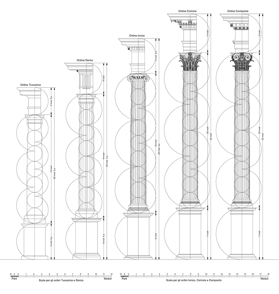 The Five Orders of Architecture based on the proportional