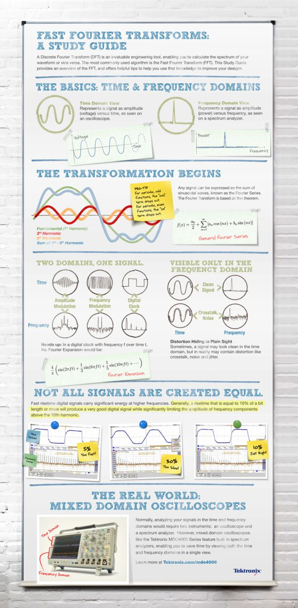 Fast Fourier Transforms: An Infographic Study Guide - Blog