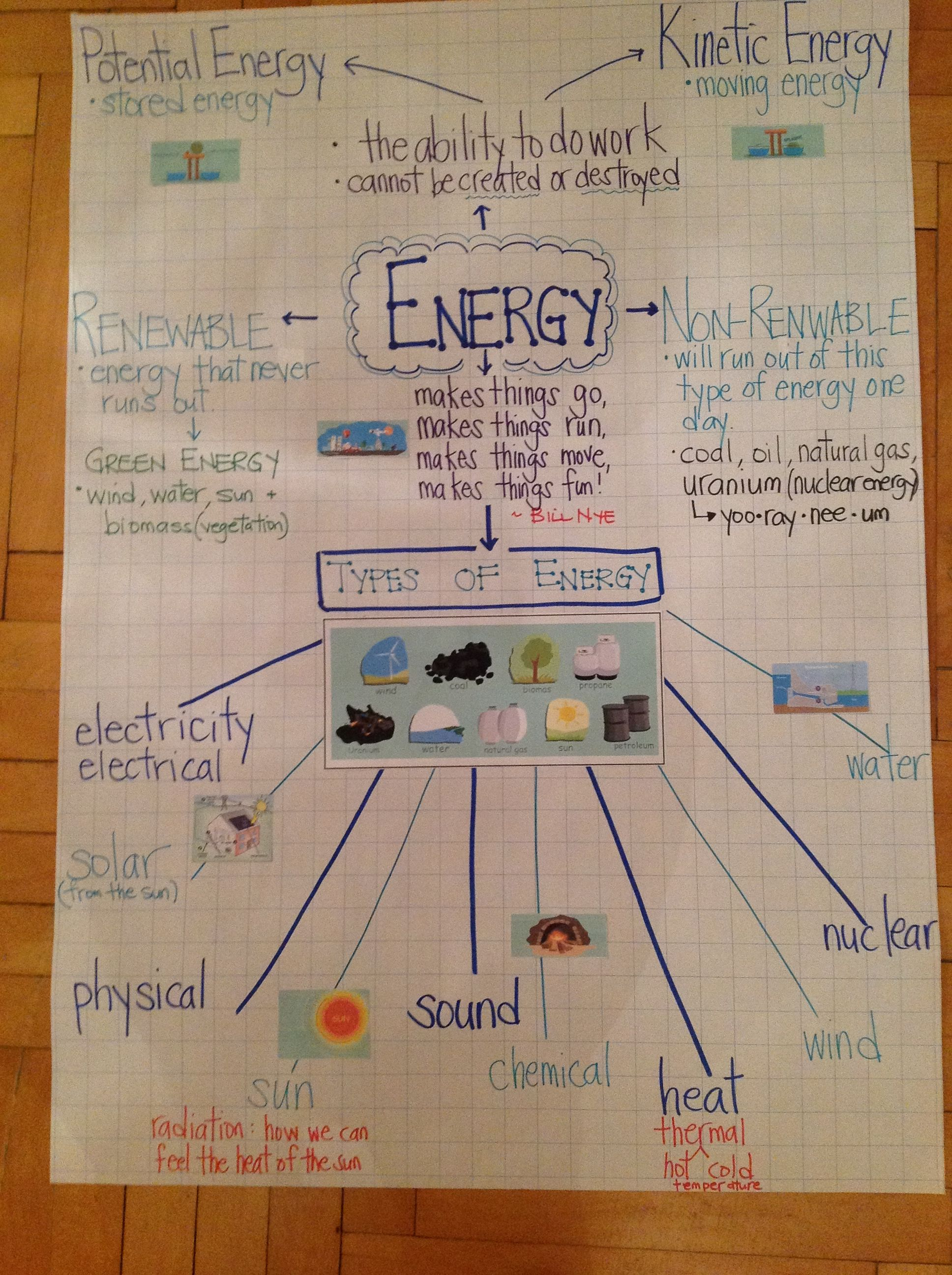 Energy Anchor Chart