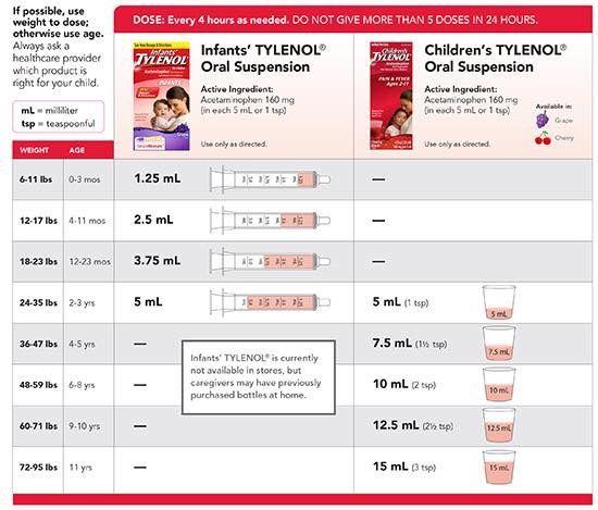 Medicine guidelines kid tips pinterest babies teething relief
