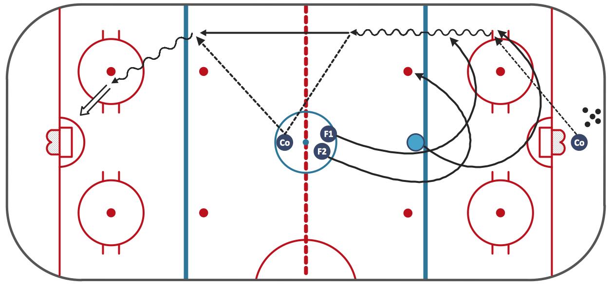 Pin By Conceptdraw On Sport Ice Hockey Hockey Drills Hockey Ice Hockey