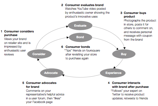 Mckinsey Inspired Consumer Journey  Consumer Experience