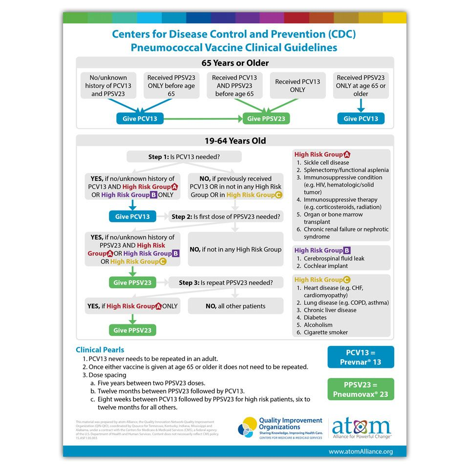Cdc Pneumococcal Vaccine Clinical Guidelines Vaccinations