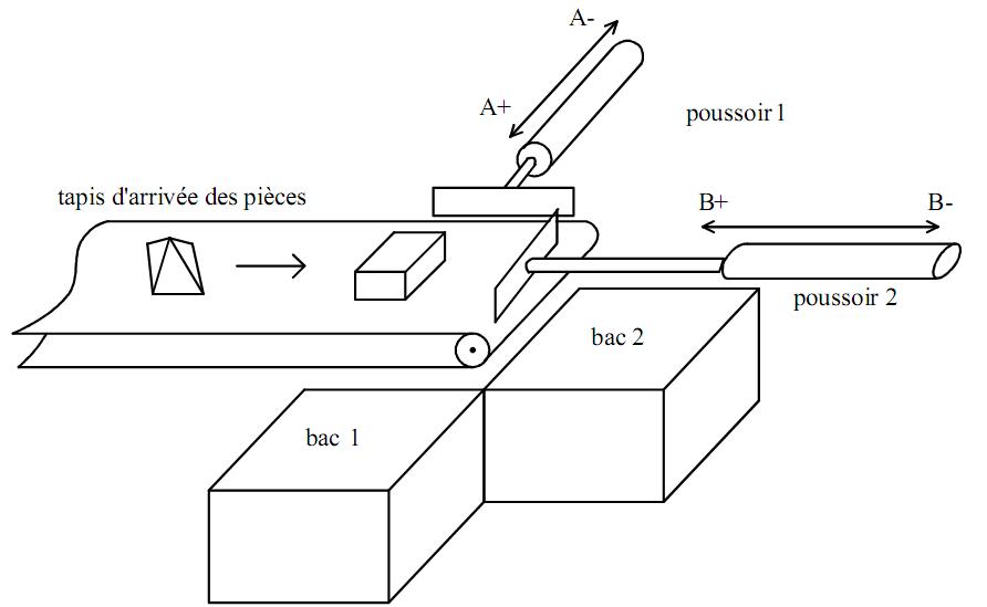 Exercice corrigé sur Grafcet avec choix de séquences | Diagram