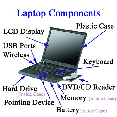 Laptop Components Laptop Components Laptoplcdrepair Net Laptop What Is Computer Dating Service