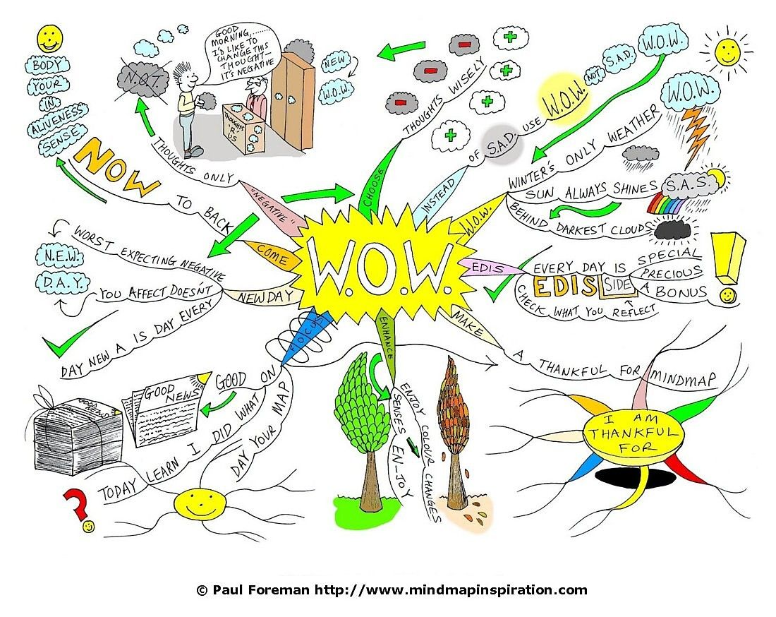 Mind Mapping A Wow