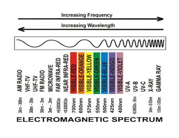Electromagnetic Spectrum Diagram1 Electromagnetic Spectrum